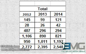 Police comparative statistics