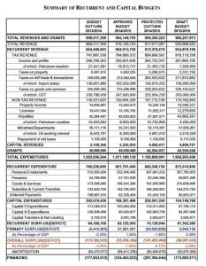 Budget figures