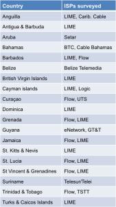 ISPs-surveyed-June-2015