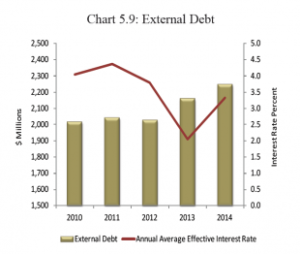 Belizes-external-debt-310x262