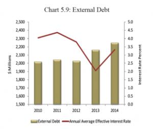 Belizes-external-debt-310x262