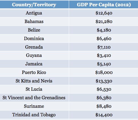 Belize Named Upper Middle Class Society By World Bank