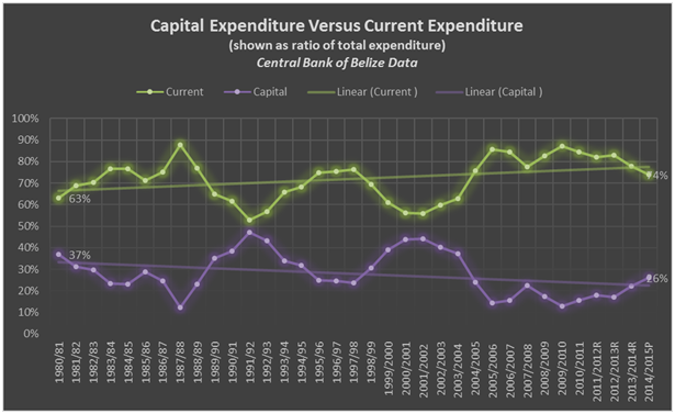 GOB capital expenditure