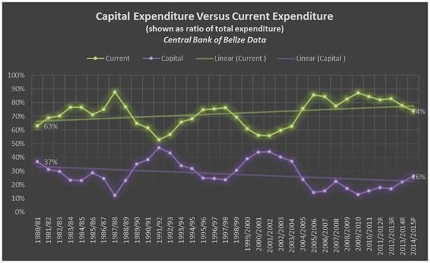 GOB capital expenditure