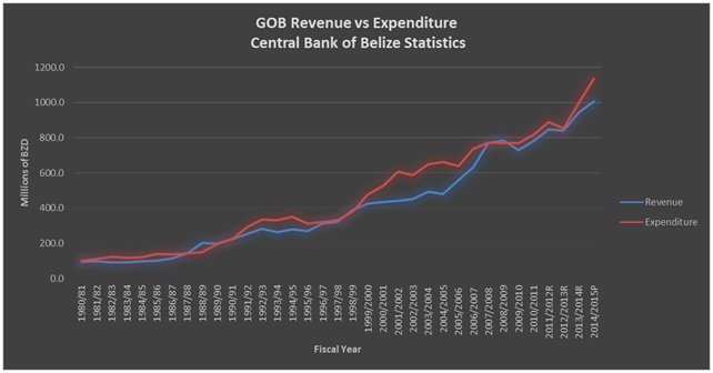 GOB revenue vs expenditure