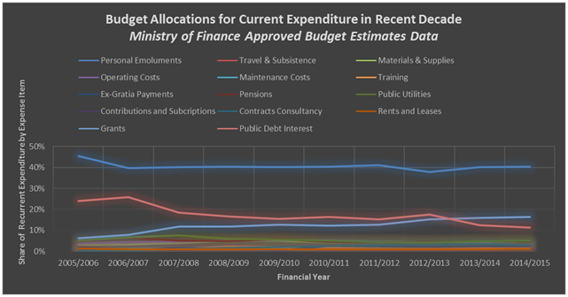 gob of belize budget allocation