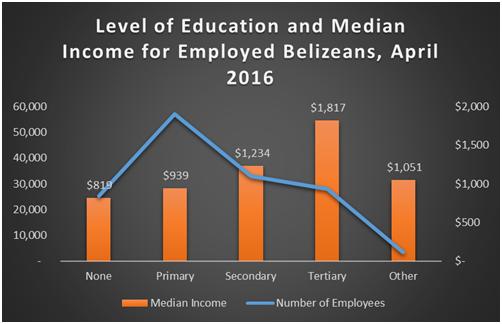 how much money belizeans make