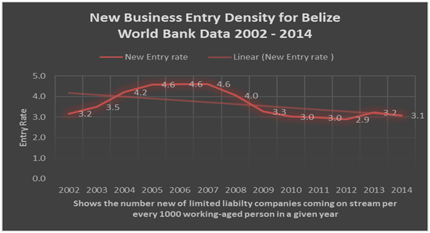 new business density for belize