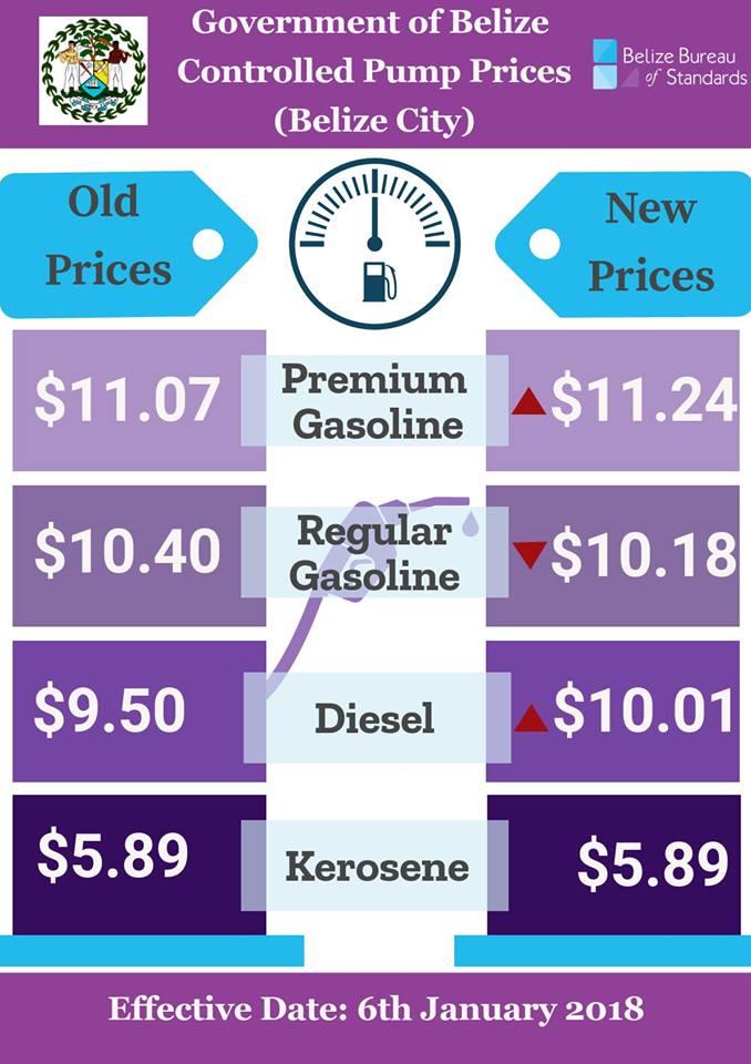 gas prices hike regular goes down. Black Bedroom Furniture Sets. Home Design Ideas