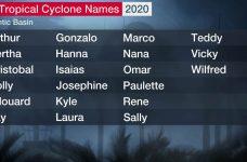 Almost all names on 2020 Hurricane season list used
